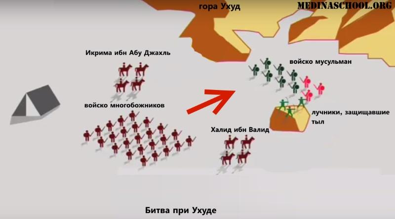 Битва при Ухуде, начало битвы